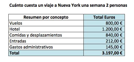 cuánto cuesta un viaje a Nueva York una semana