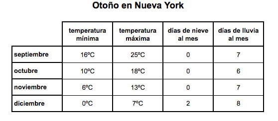 el tiempo en otoño en nueva york