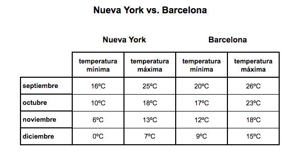 el tiempo en nueva york versus barcelona