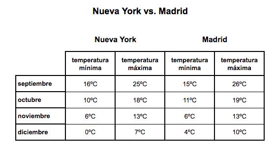 el tiempo en nueva york versus madrid